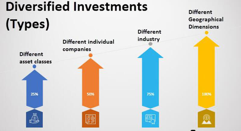what are the 4 types of investments